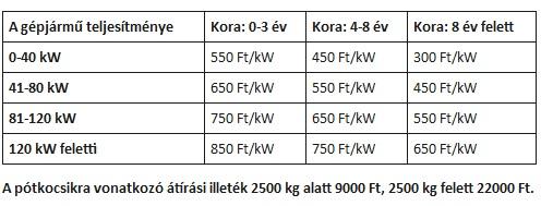 Gépjármű kölcsönadási szerződés / nyomtatvány letöltése